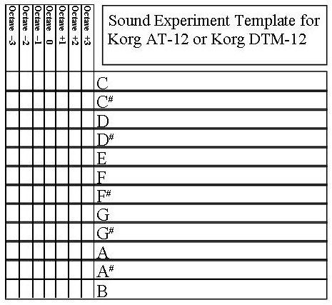 Korg AT-12 Sound Experiment Template